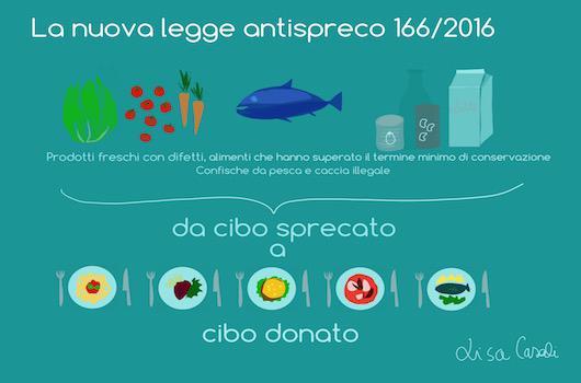 E' entrata in vigore, in tempi imprevedibilmente celeri, la nuovalegge italiana anti-spreco, all'avanguardia in Europa. Lisa Casali racconta a Identità Golose cos'è e come funziona, l'illustrazione è della stessa Lisa Casali