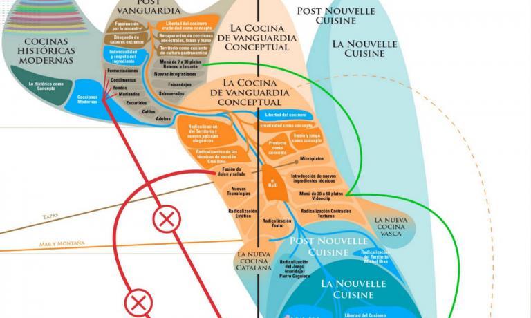 Grafico complicato per un concetto complesso