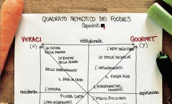Se tutto è gourmet, nulla lo è: Anna Zinola, docente di Psicologia del marketing all'Università di Pavia, contro l'abuso del termine (nella foto, il quadro semiotico degli amanti del cibo, secondo Squadrati)