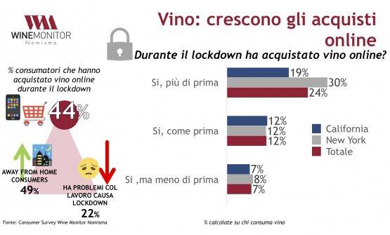 I grafici mostrano alcuni risultati della ricerca di Nomisma - Wine Monitor