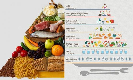 La piramide della dieta mediterranea
