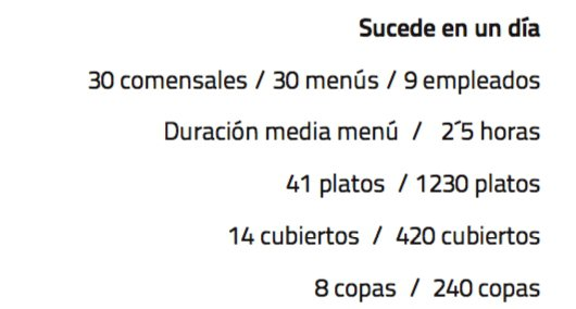 Some daily data at Sucede: 30 guests, as many menus, 9 members of staff in the dining room; the menu lasts 2.5 hours on average, 41 plates (therefore 1230 for 30 guests), 14 pieces of cutlery (420) and 8 glasses of wine (240)