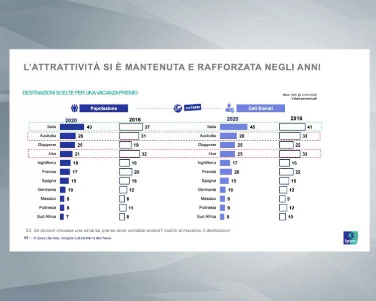 L'Italia è il Paese al mondo più appetito dai turisti stranieri