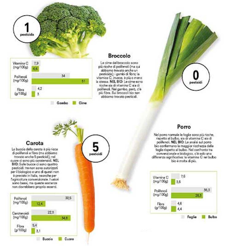 """Un grafico di Altroconsumo che racconta l'importanza dei principi nutritivi nelle parti """"di scarto"""" di alcuni ortaggi"""