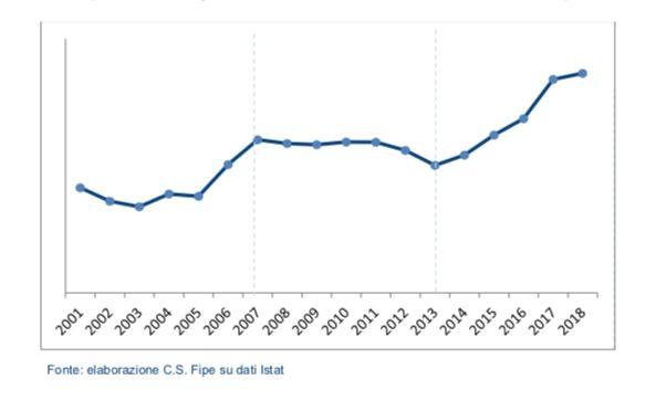 Andamento dei consumi delle famiglie italiane nella ristorazione, dal Rapporto annuale 2019 sulla ristorazione della Fipe